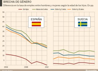 Tabla de desempleo en España y Suecia