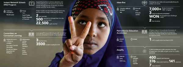 Imagen de una niña haciendo el signo de la victoria rodeada de cifras importantes