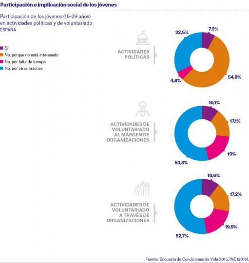 gráfico de participación juvenil
