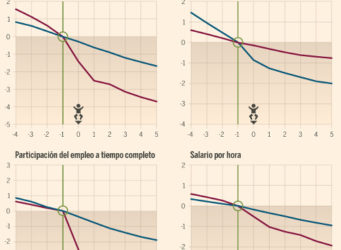 Gráficos estadísticas brecha salarial