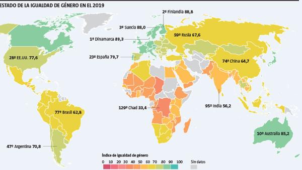gráfico sobre igualdad en 2030