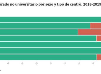 Porcentaje profesorado por sexo y tipo de centro