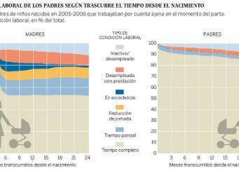 Gráfico sobre condiciones laborales y domésticas de ambos progenitores
